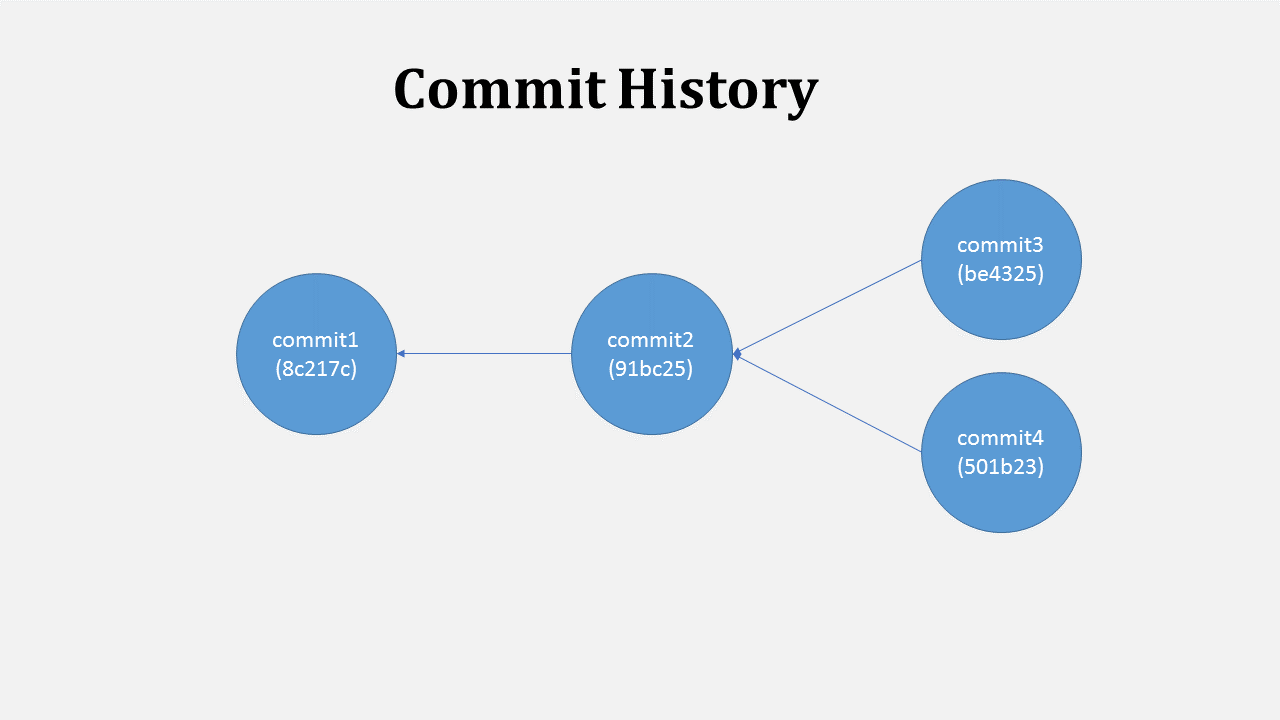 Commits are connected in chain keeping history of changes